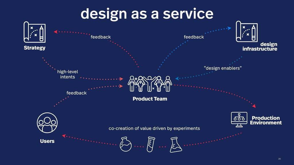 20 design as a service design infrastructure Pr...