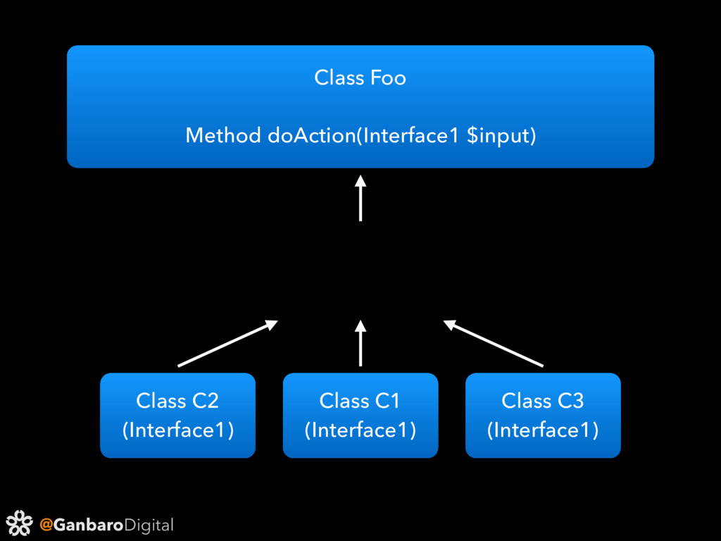 @GanbaroDigital Class C1 (Interface1) Class C2 ...