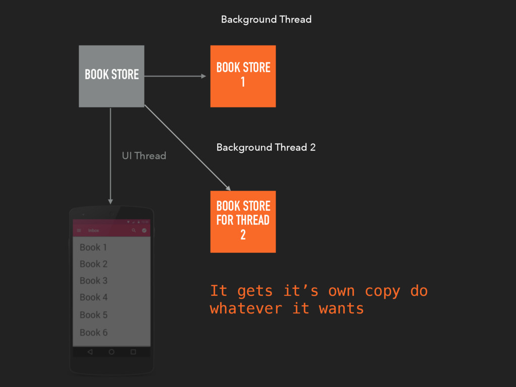 BOOK STORE UI Thread BOOK STORE 1 Background Th...