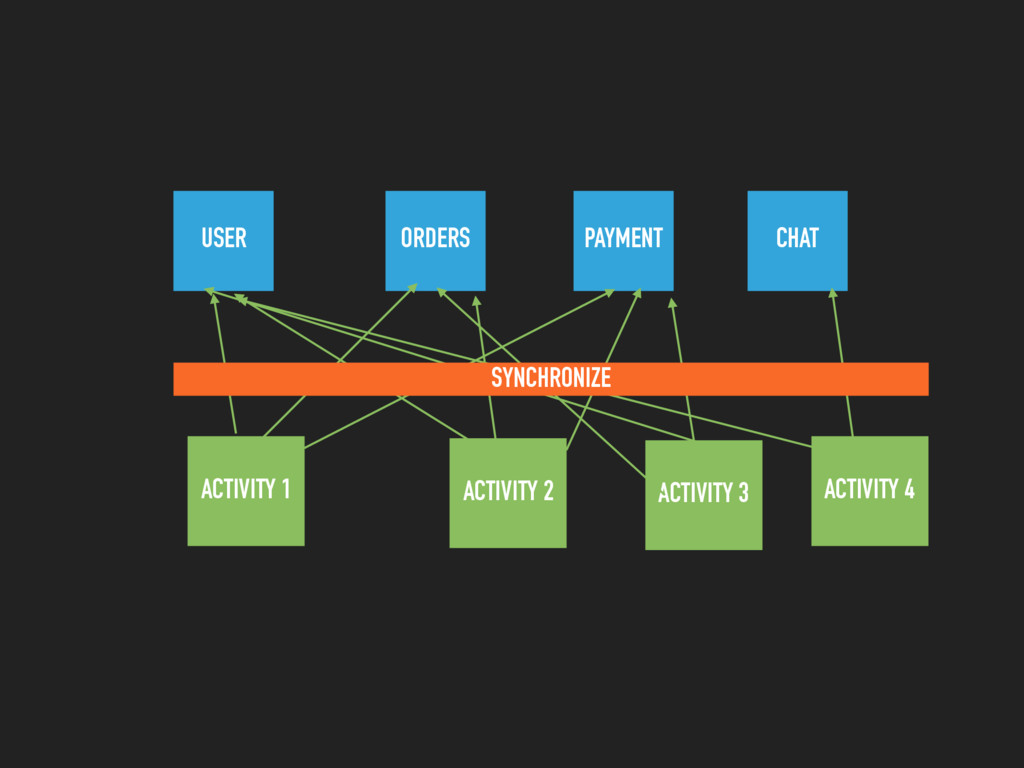 USER ORDERS PAYMENT ACTIVITY 1 ACTIVITY 2 ACTIV...