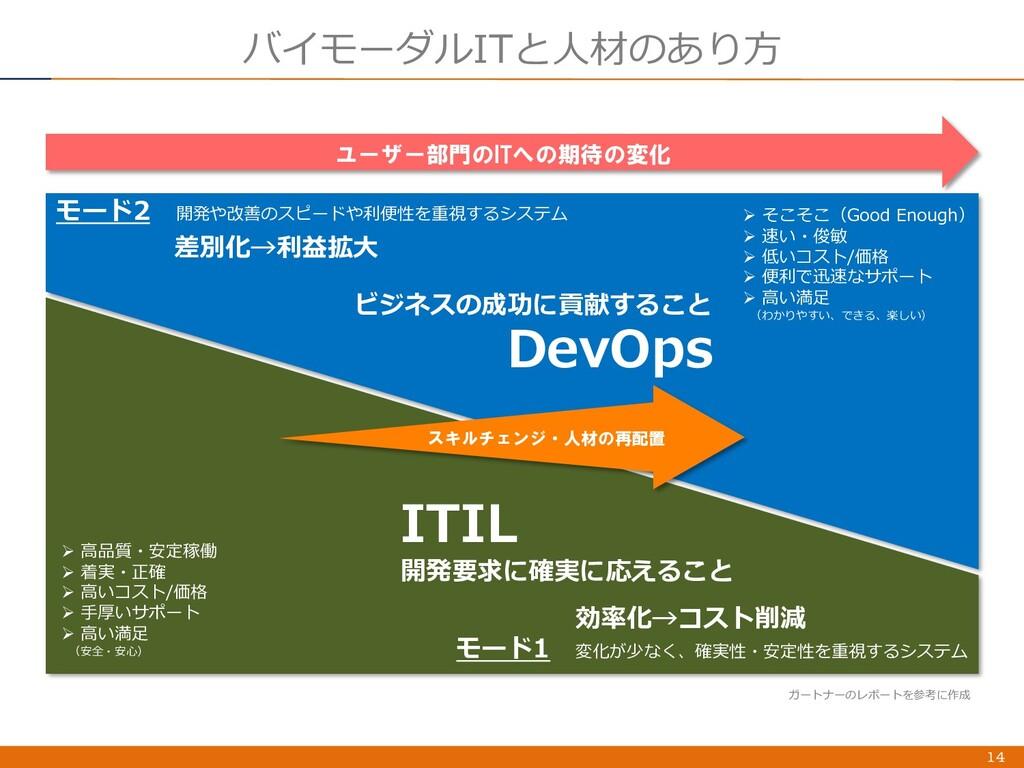 バイモーダルITと⼈材のあり⽅ 14 ユーザー部門のITへの期待の変化 モード1 変化が少なく...