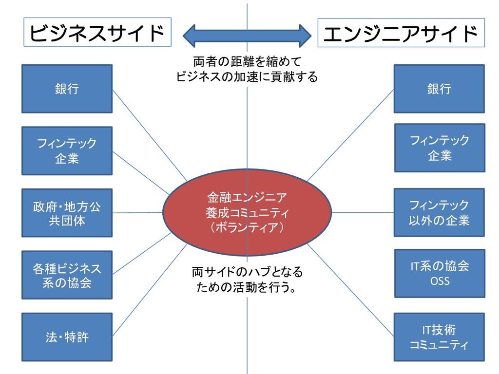 金融エンジニア 養成コミュニティ (ボランティア) ビジネスサイド エンジニアサイド 銀行 フ...