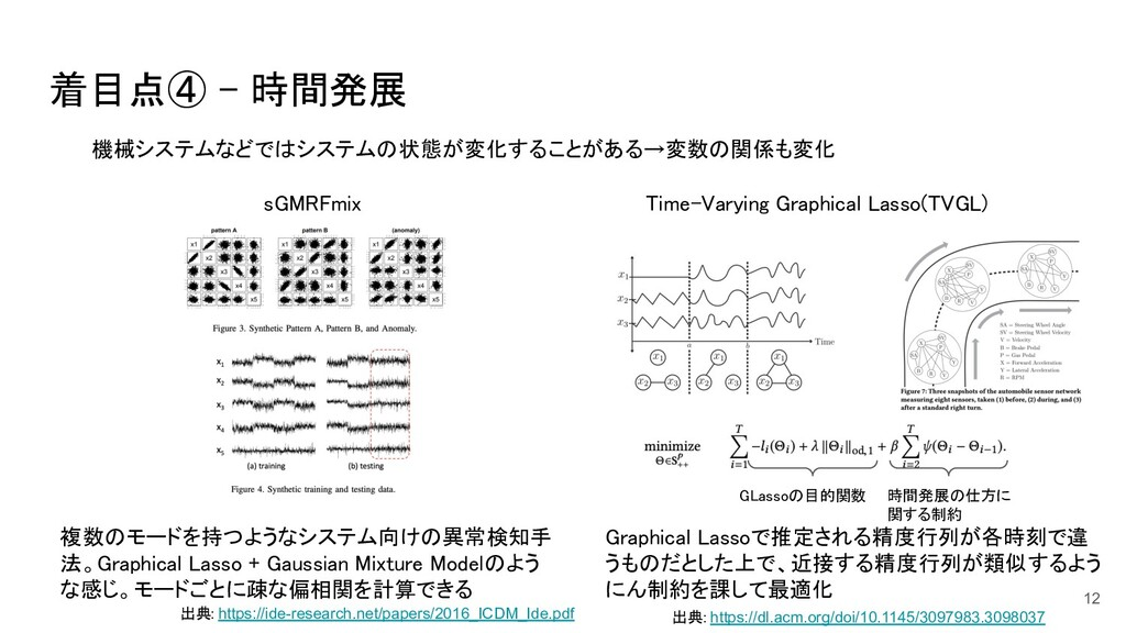 着目点④ - 時間発展 12 機械システムなどではシステムの状態が変化することがある→変数の...
