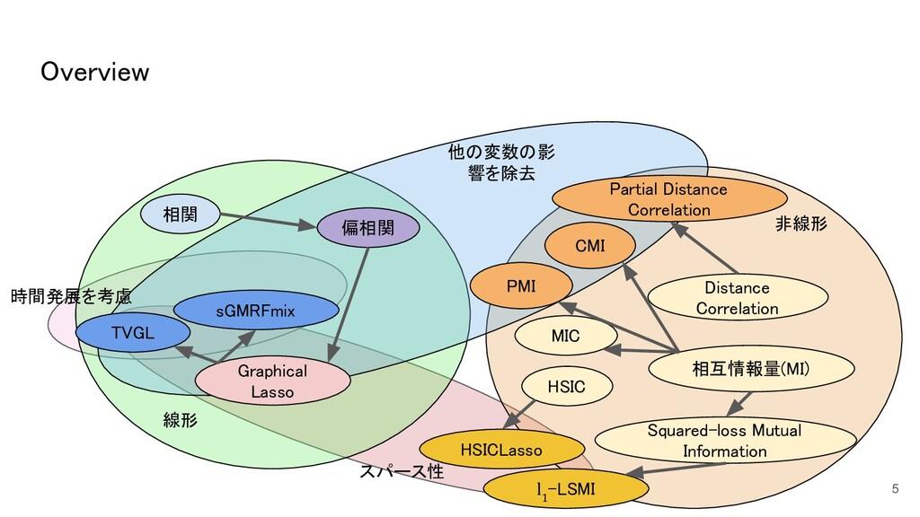 5 相関 偏相関 HSIC Distance Correlation Partial ...