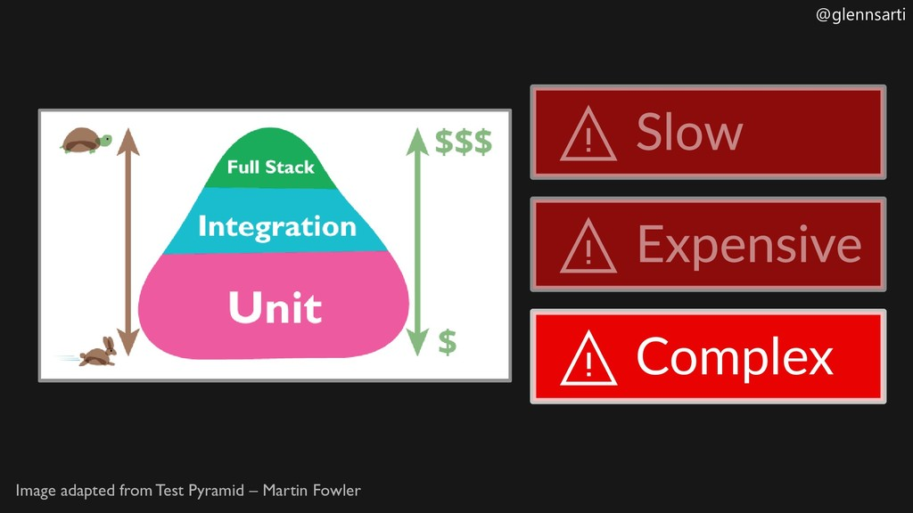 @glennsarti Image adapted from Test Pyramid – M...