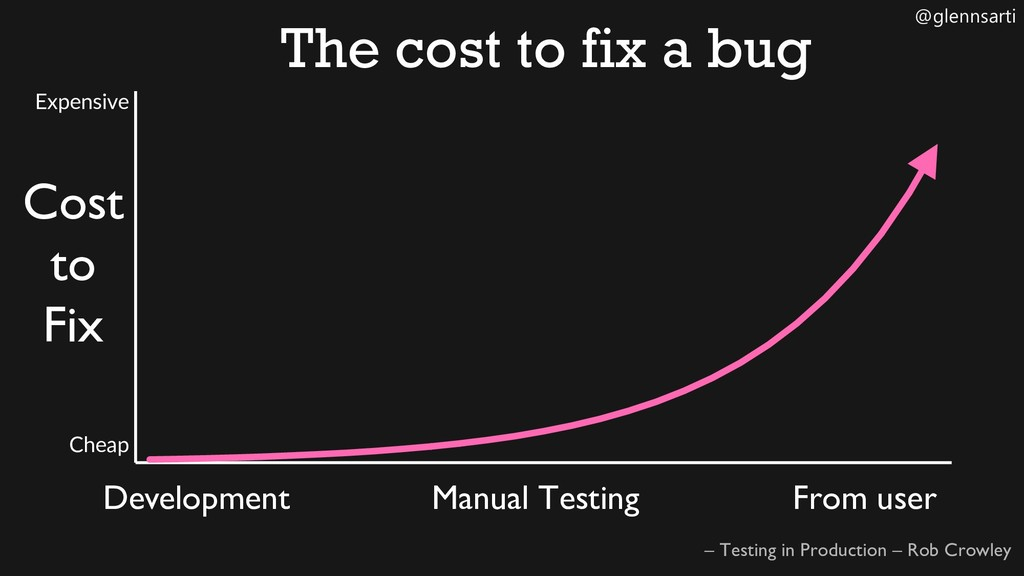 @glennsarti The cost to fix a bug Cost to Fix –...