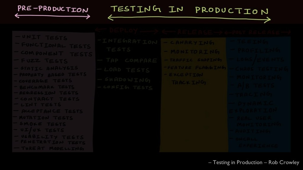 @glennsarti – Testing in Production – Rob Crowl...
