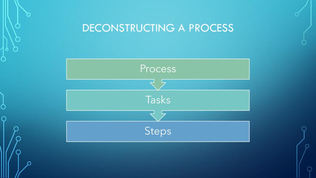 DECONSTRUCTING A PROCESS Steps Tasks Process