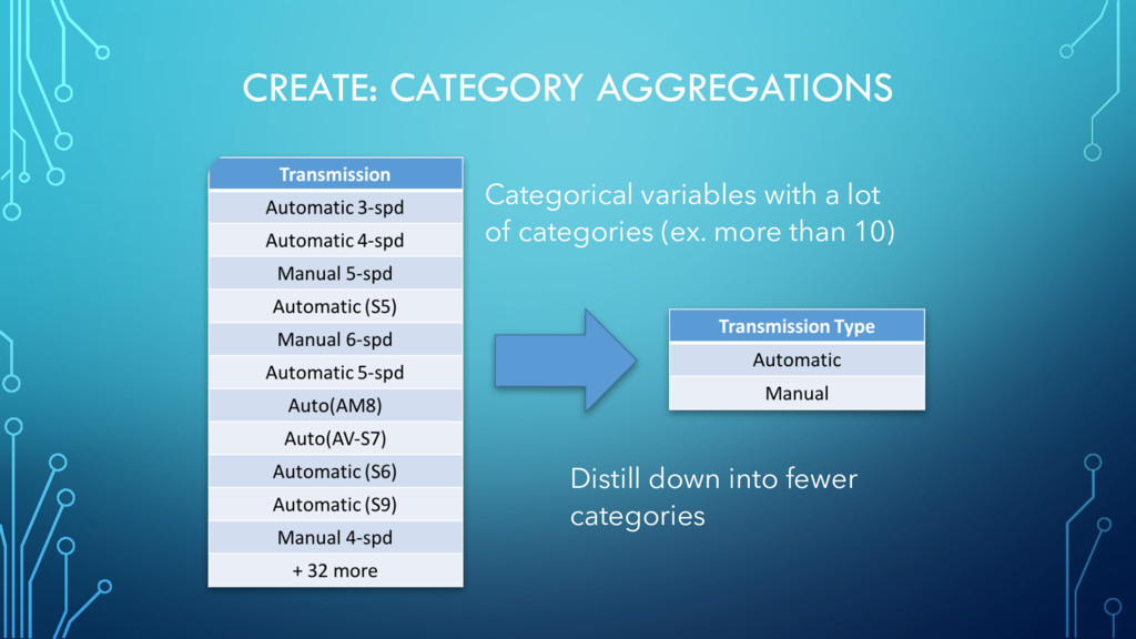 CREATE: CATEGORY AGGREGATIONS Categorical varia...