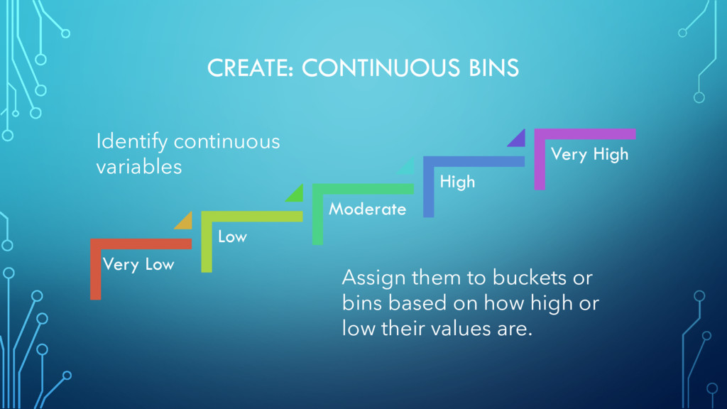 CREATE: CONTINUOUS BINS Very Low Low Moderate H...