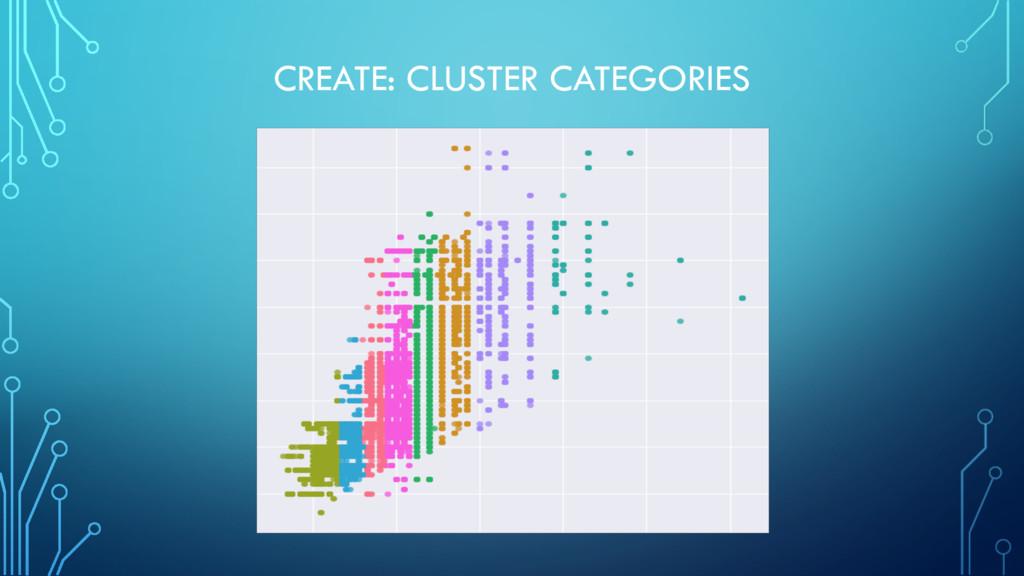 CREATE: CLUSTER CATEGORIES