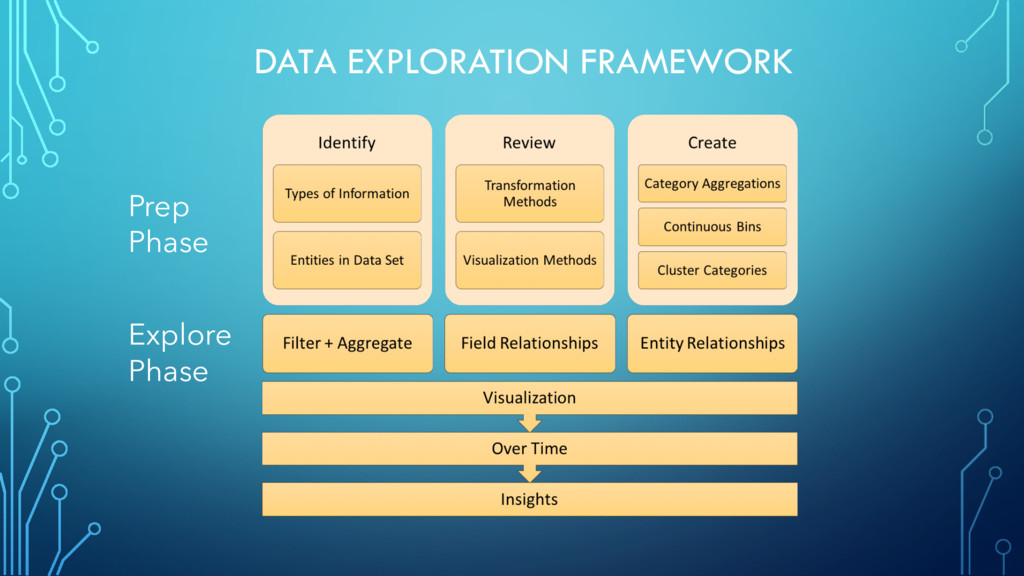 DATA EXPLORATION FRAMEWORK Prep Phase Explore P...