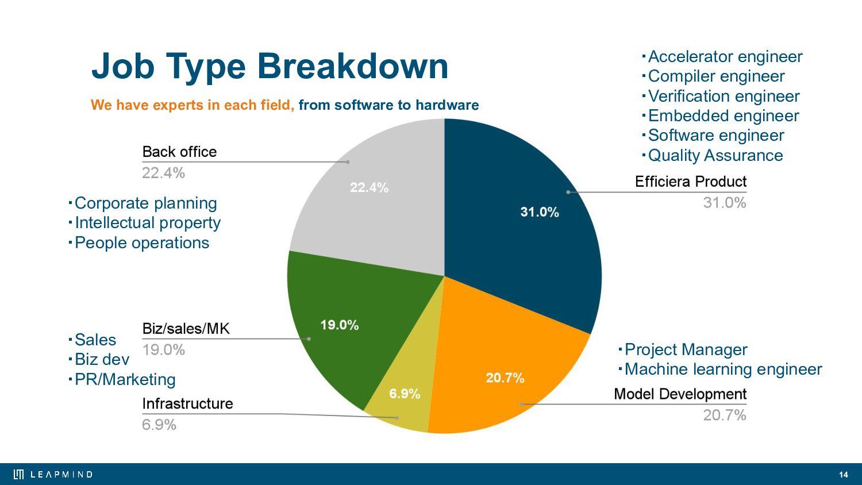 We implemented Efficiera on EIZO's DuraVision E...