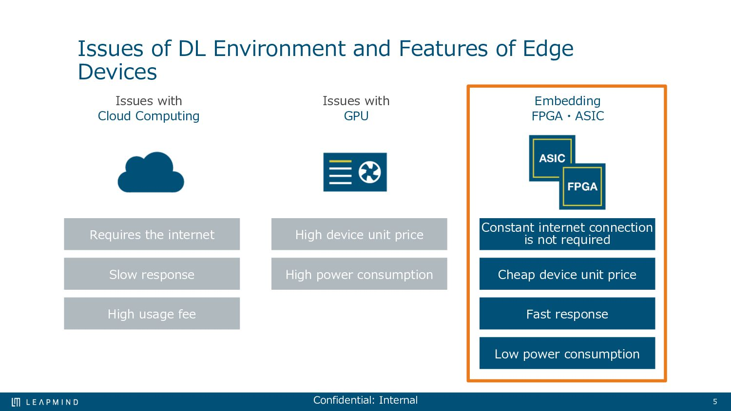 5 Focus on edge deep learning LeapMind mainly h...