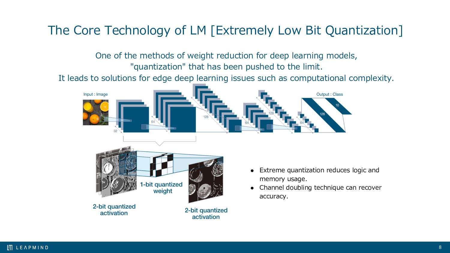 8 The Strengths of LeapMind Ultra low power AI ...