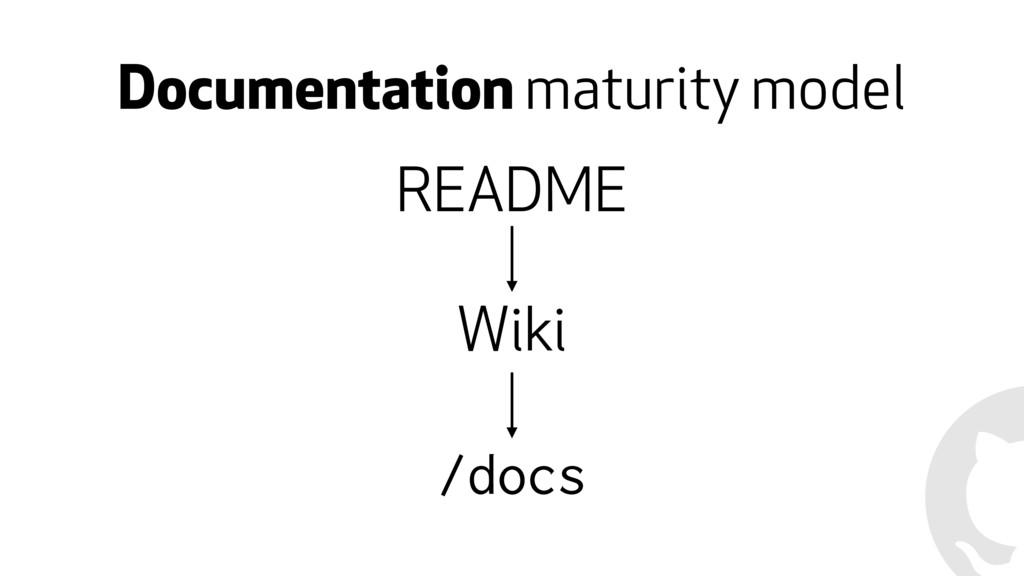 Documentation maturity model README Wiki /docs