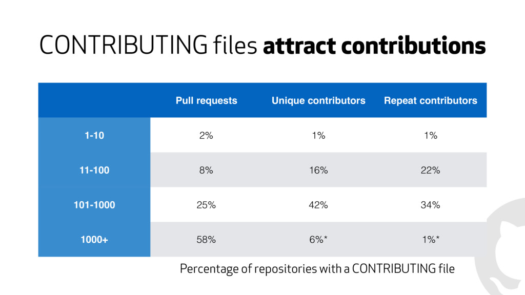 CONTRIBUTING files attract contributions Pull r...