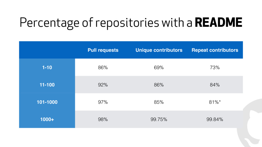 Percentage of repositories with a README Pull r...