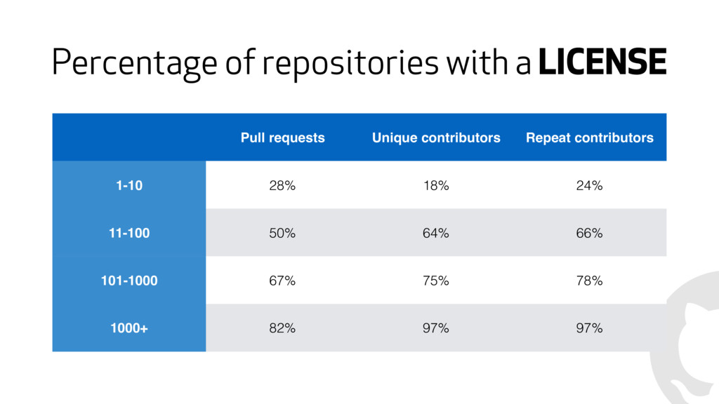 Percentage of repositories with a LICENSE Pull ...