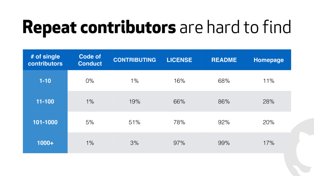 Repeat contributors are hard to find # of singl...