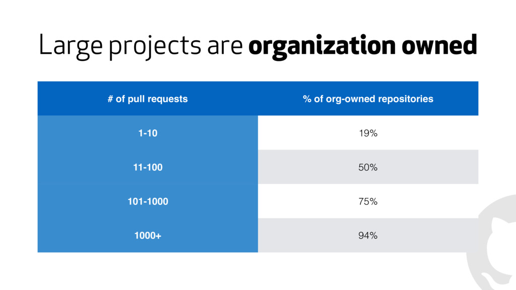 Large projects are organization owned # of pull...