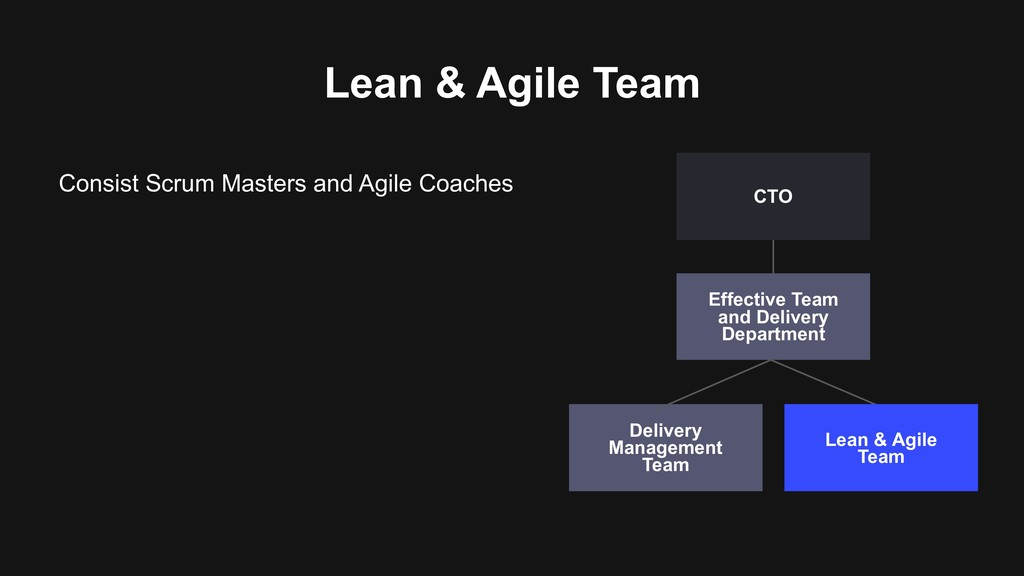 Lean & Agile Team Consist Scrum Masters and Agi...