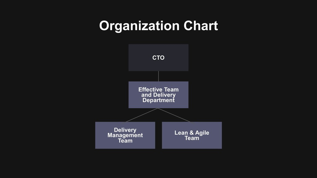 Organization Chart Delivery Management Team Eff...
