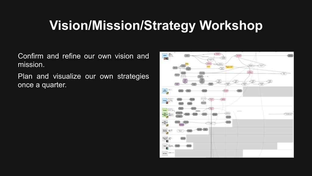 Vision/Mission/Strategy Workshop Confirm and re...