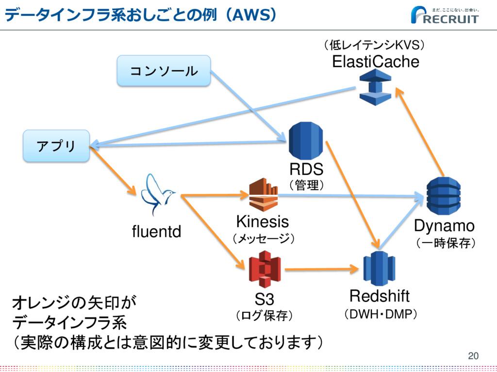 データインフラ系おしごとの例(AWS) 20 アプリ fluentd ElastiCache ...