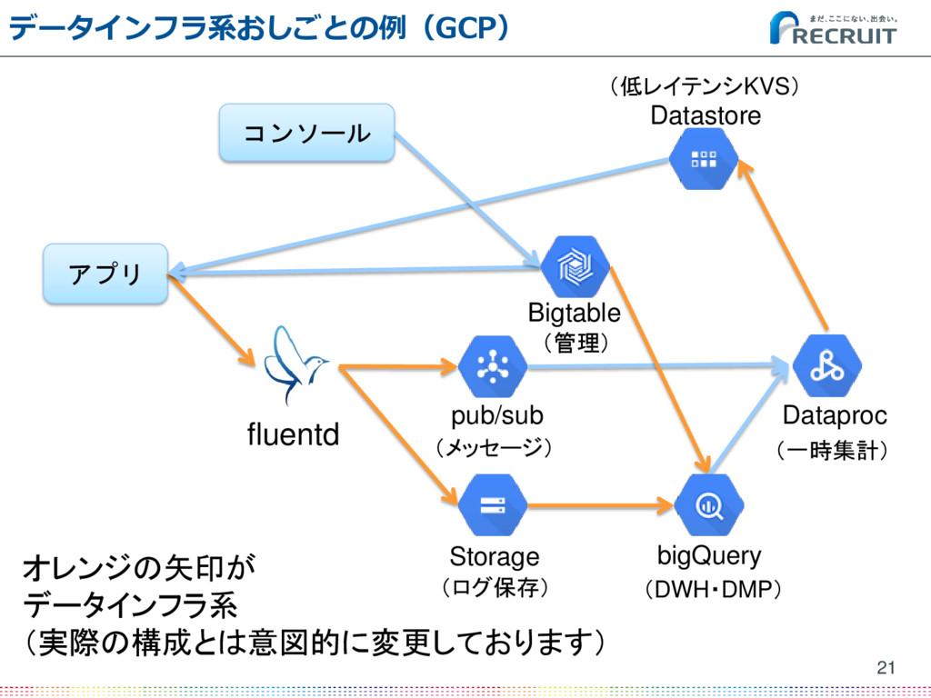 データインフラ系おしごとの例(GCP) 21 アプリ fluentd Datastore Bi...