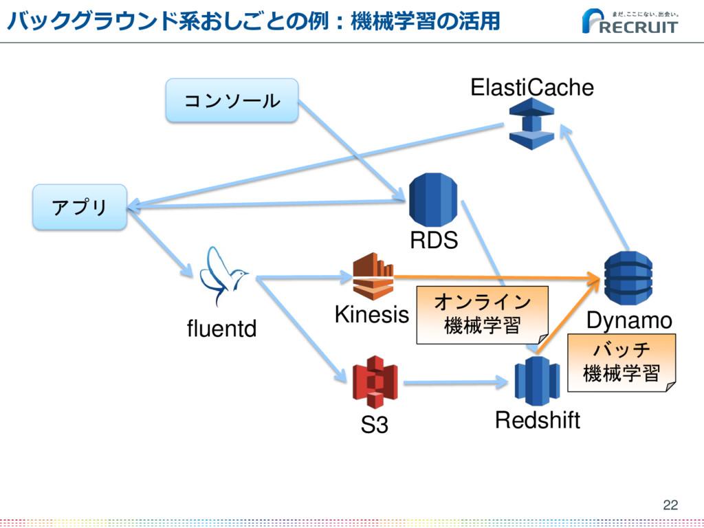 バックグラウンド系おしごとの例:機械学習の活用 22 アプリ fluentd ElastiCa...