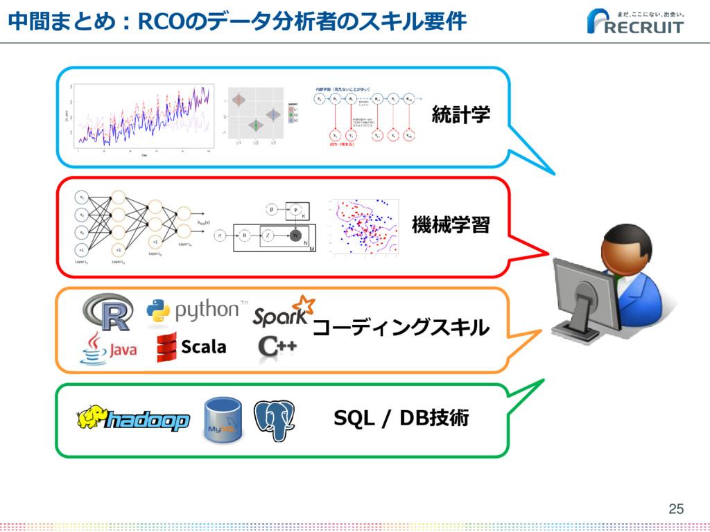 中間まとめ:RCOのデータ分析者のスキル要件 25 SQL / DB技術 コーディングスキル ...