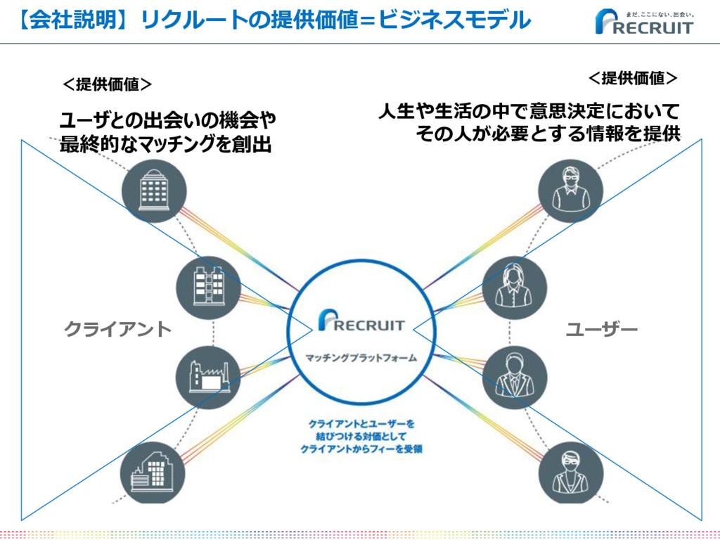 【会社説明】リクルートの提供価値=ビジネスモデル <提供価値> 人生や生活の中で意思決定におい...