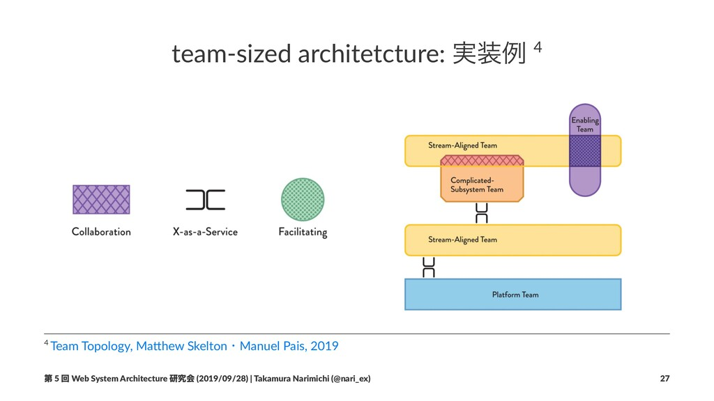 team-sized architetcture: ࣮૷ྫ 4 4 Team Topology...