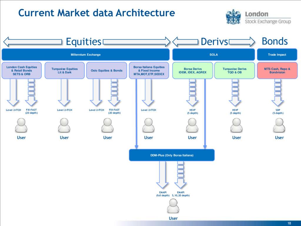 18 Current Market data Architecture London Cash...