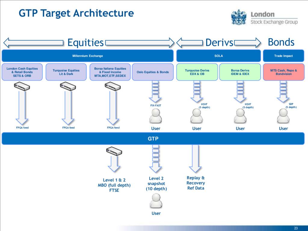 23 GTP Target Architecture Turquoise Derivs EDX...