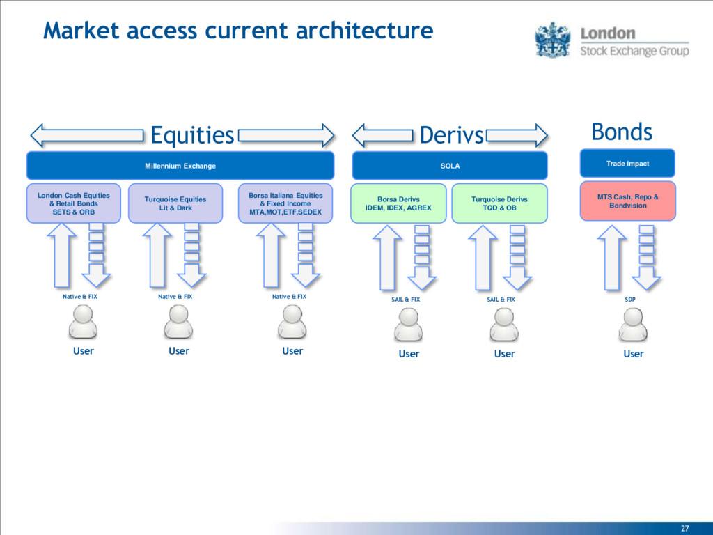 27 Market access current architecture Borsa Der...