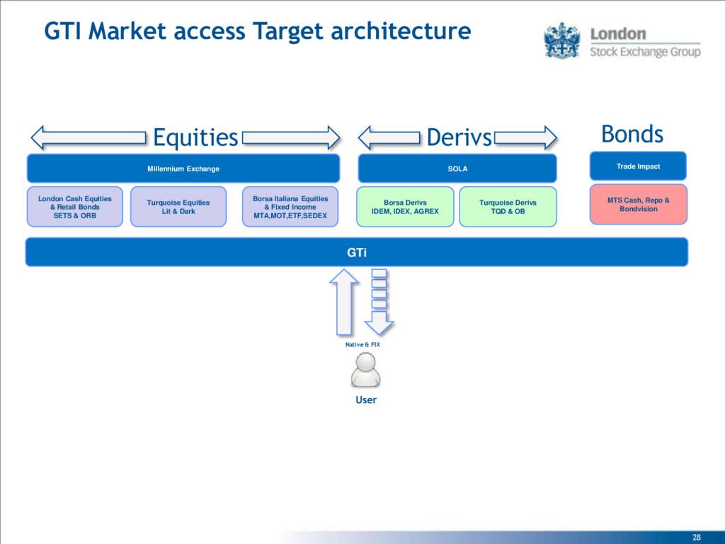 28 GTI Market access Target architecture Borsa ...