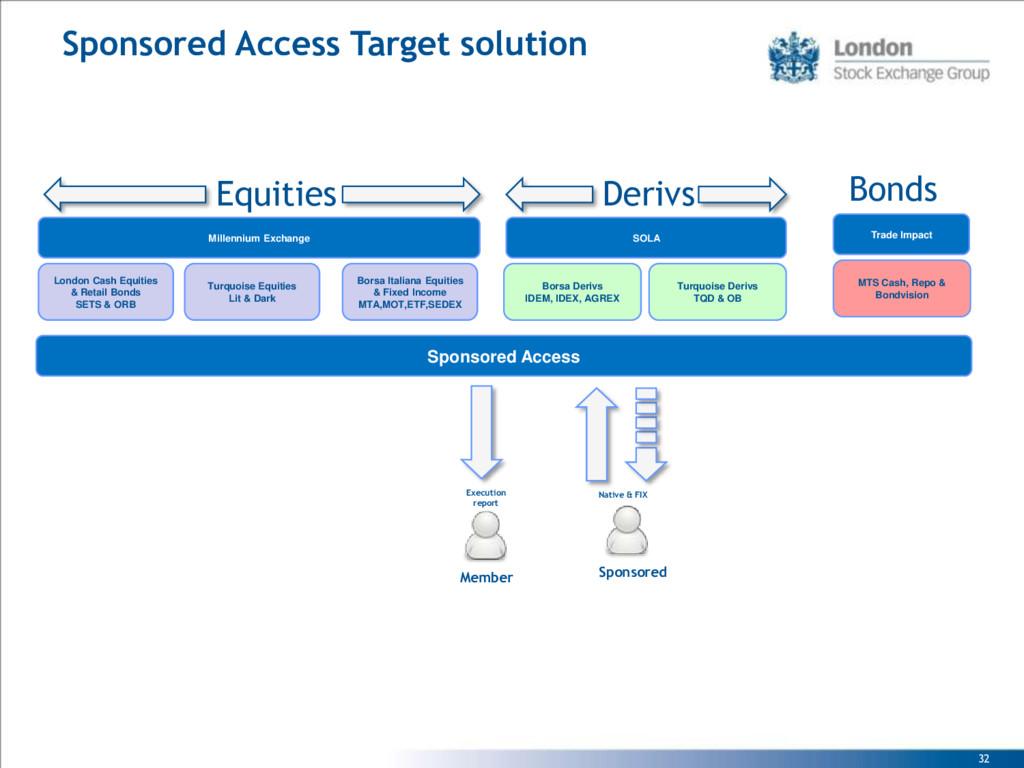 32 Sponsored Access Target solution Borsa Deriv...