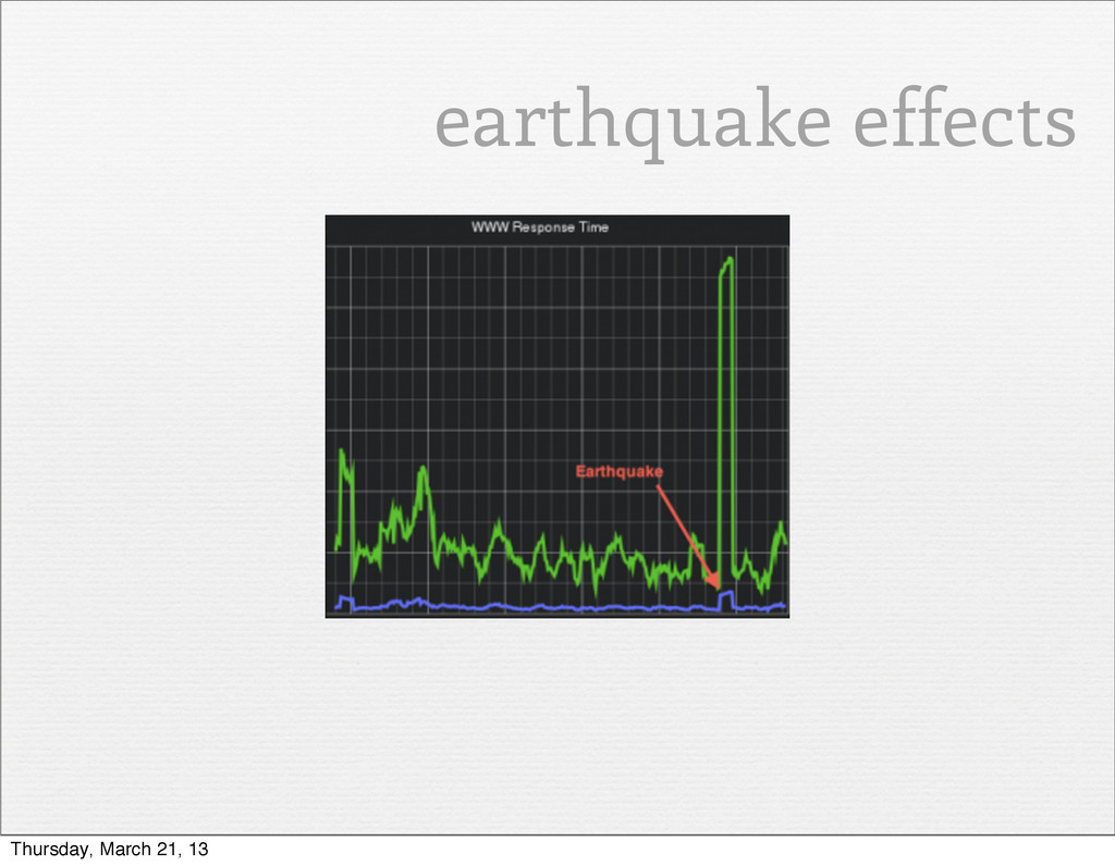 earthquake effects Thursday, March 21, 13