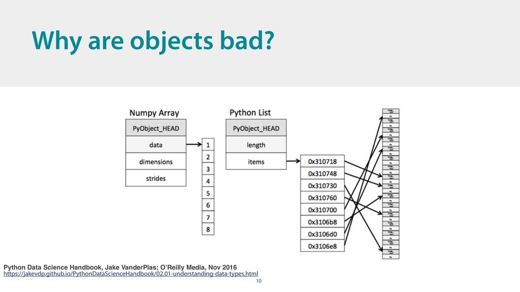 10 Why are objects bad? Python Data Science Han...
