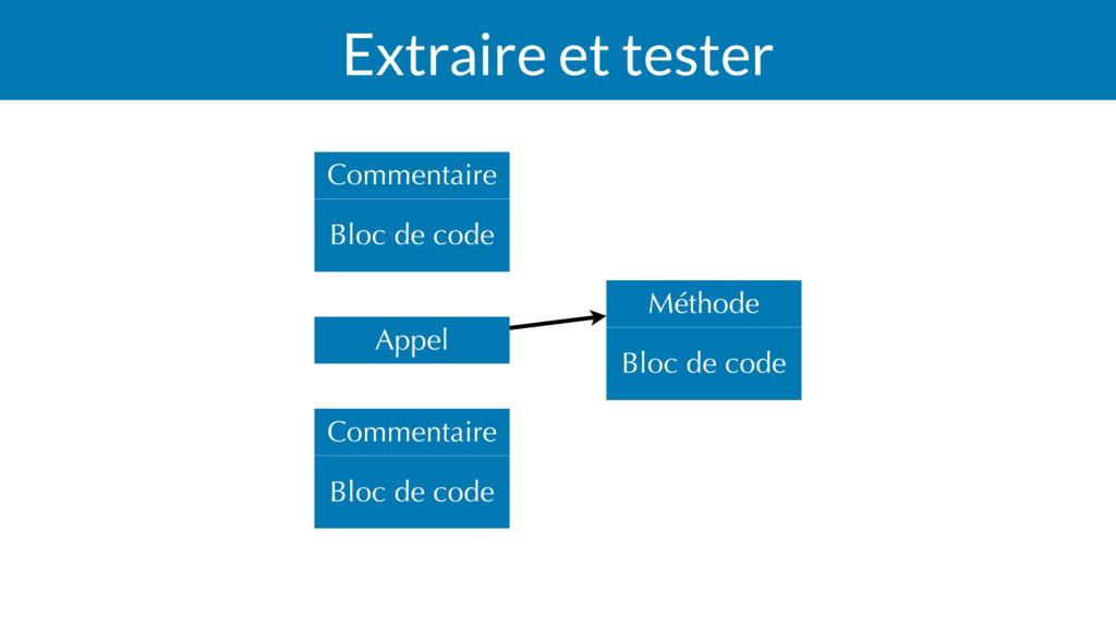 Extraire et tester Bloc de code Méthode Bloc de...