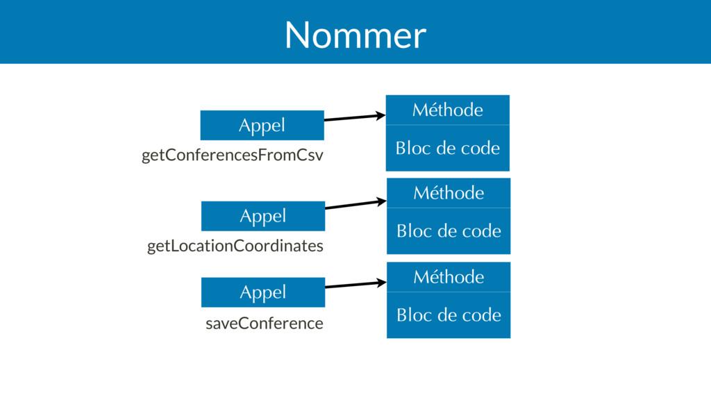 Nommer Bloc de code Méthode Bloc de code Méthod...