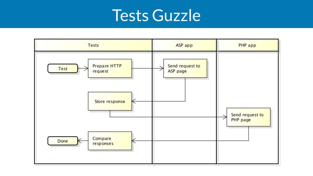 Tests Guzzle