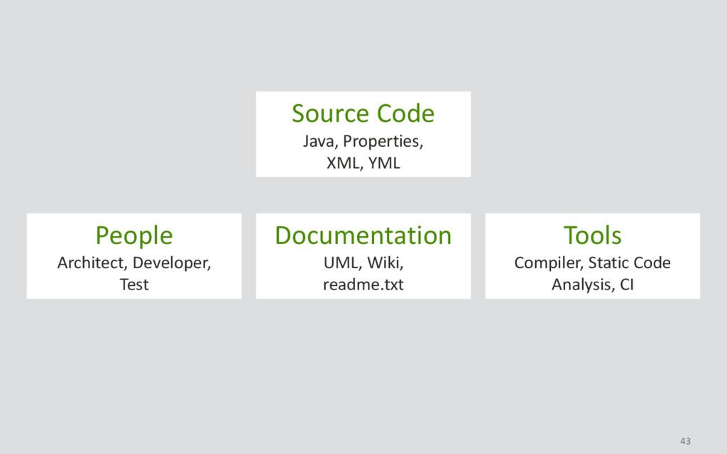 43 Source Code Java, Properties, XML, YML Peopl...