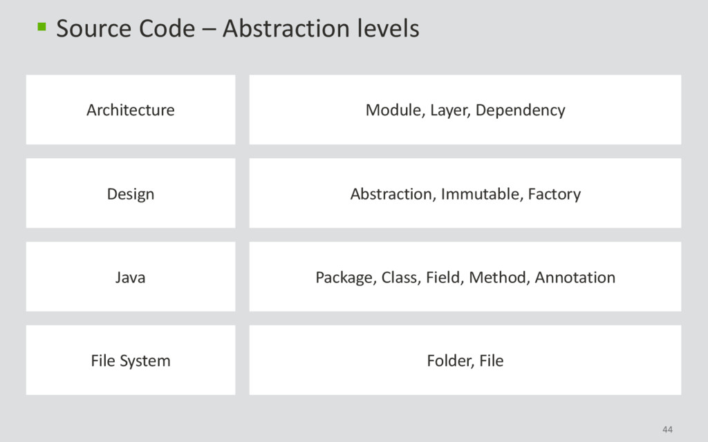 44  Source Code – Abstraction levels Folder, F...