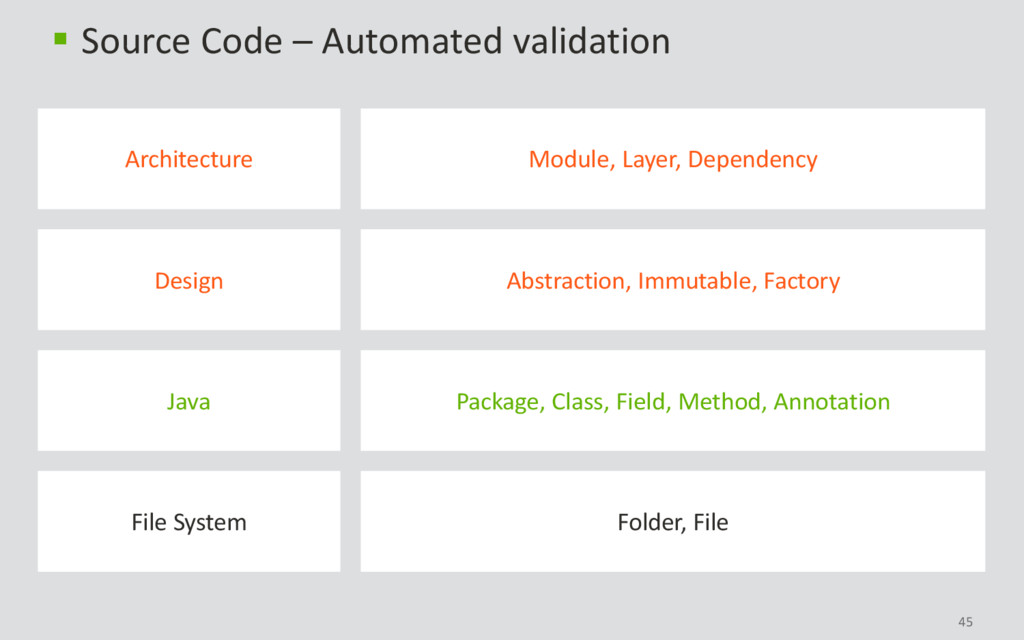 45  Source Code – Automated validation Folder,...