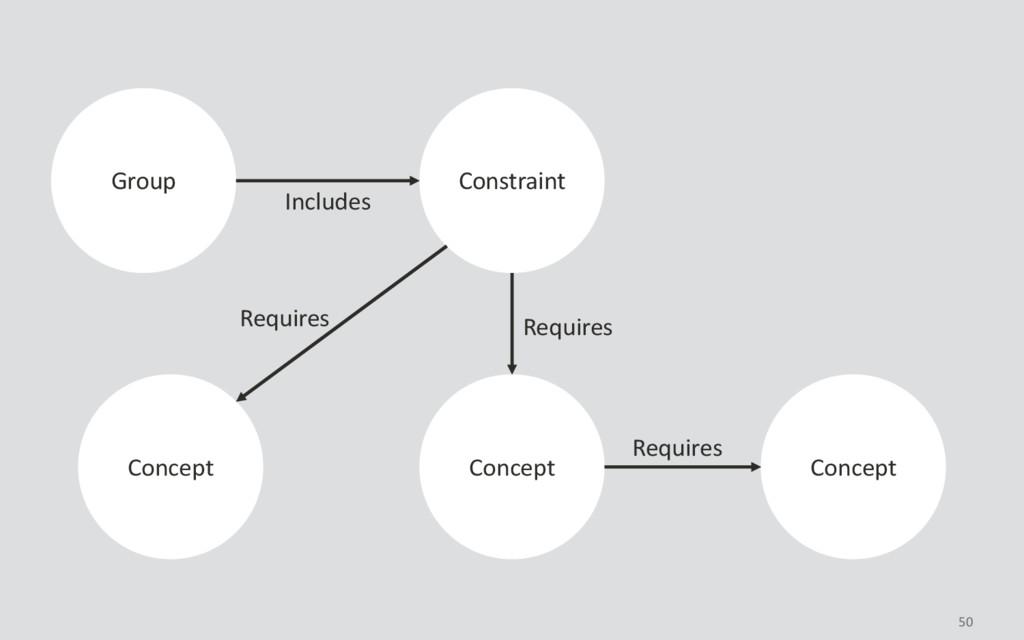50 Constraint Group Concept Concept Concept Inc...