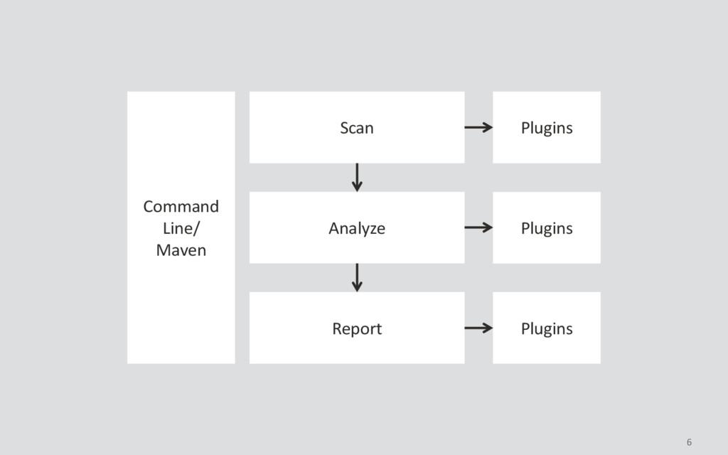 6 Command Line/ Maven Scan Analyze Report Plugi...