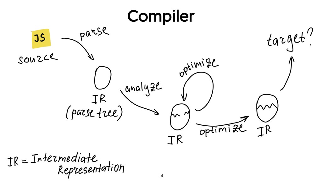 14 Compiler